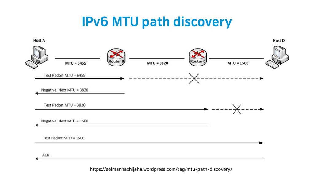 IPv6 MTU path discovery https://selmanhaxhijaha...