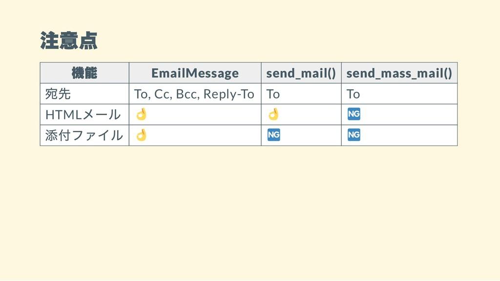 注意点 機能 EmailMessage send_mail() send_mass_mail(...