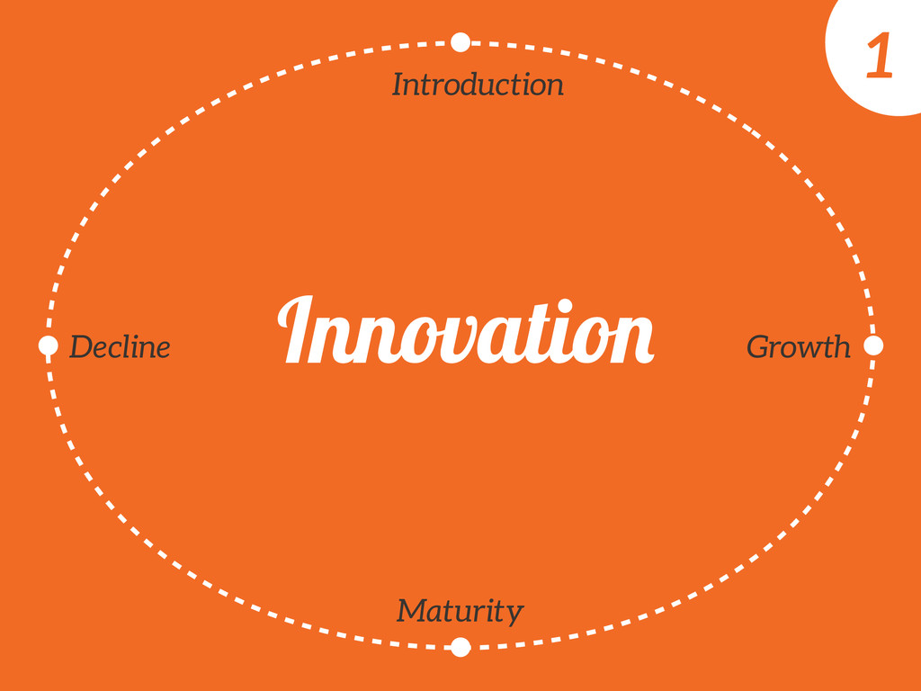 Introduction Growth Maturity Decline Innovation...