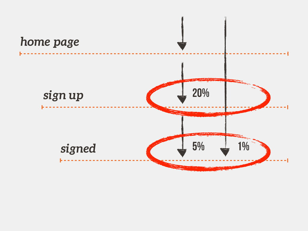 home page sign up signed 1% 5% 20%
