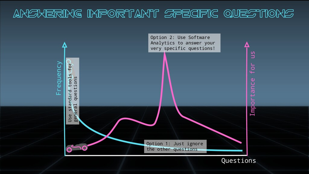 Frequency Questions Importance for us Answering...
