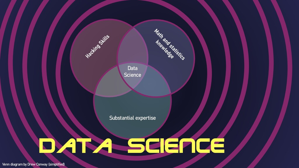 Substantial expertise Data Science Data Science...