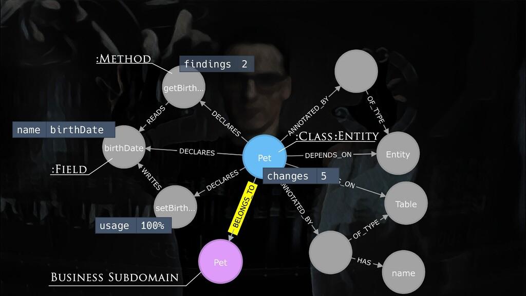 :Class Business Subdomain :Method :Field findin...