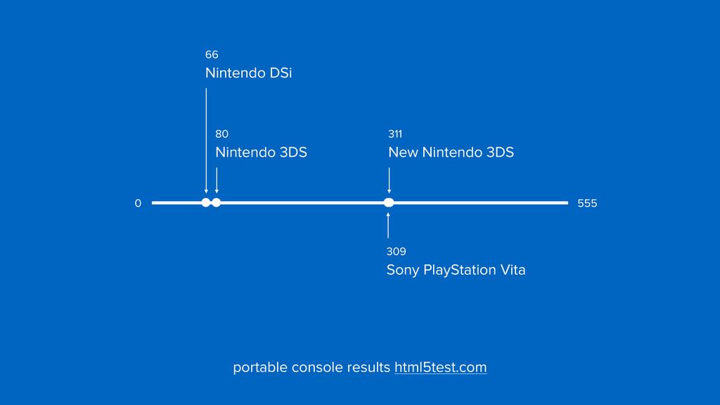 66  Nintendo DSi 309  Sony PlayStation Vita 3...