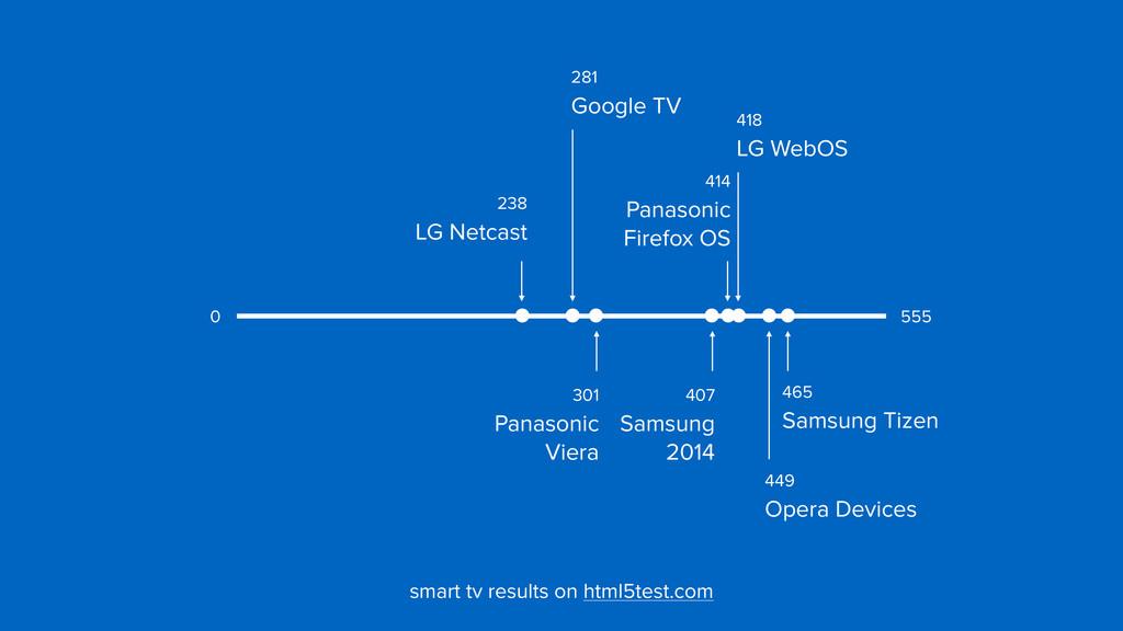418  LG WebOS 281  Google TV 238  LG Netcast...