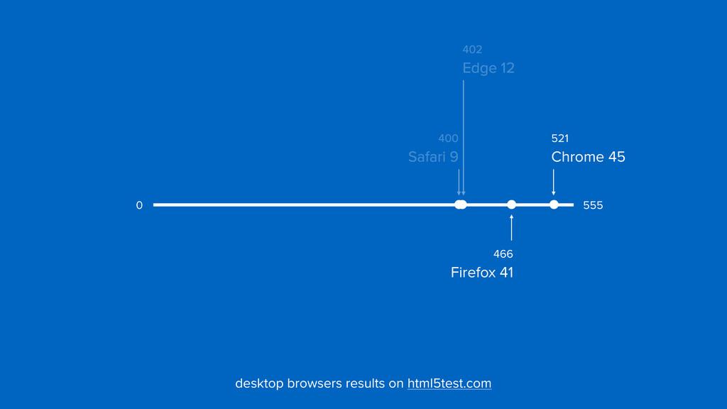 402  Edge 12 400  Safari 9 466  Firefox 41 5...