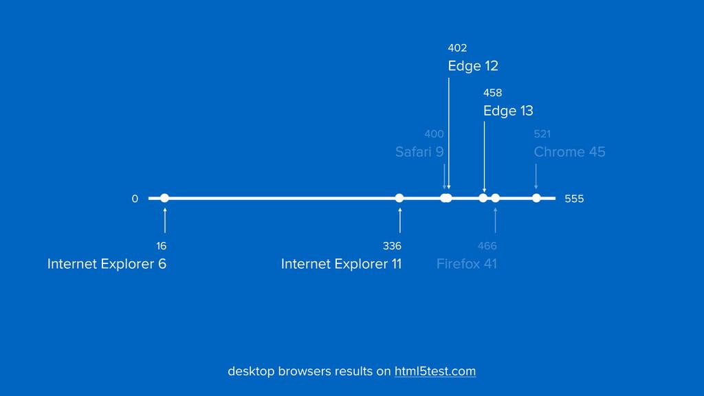 402  Edge 12 400  Safari 9 521  Chrome 45 46...
