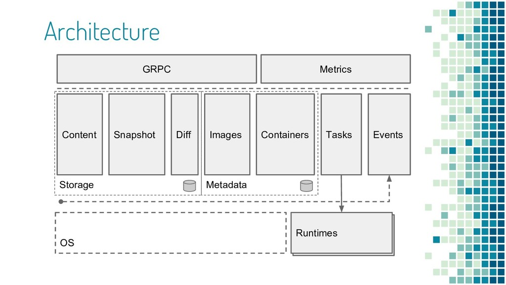 Architecture Runtimes Metadata Containers Conte...