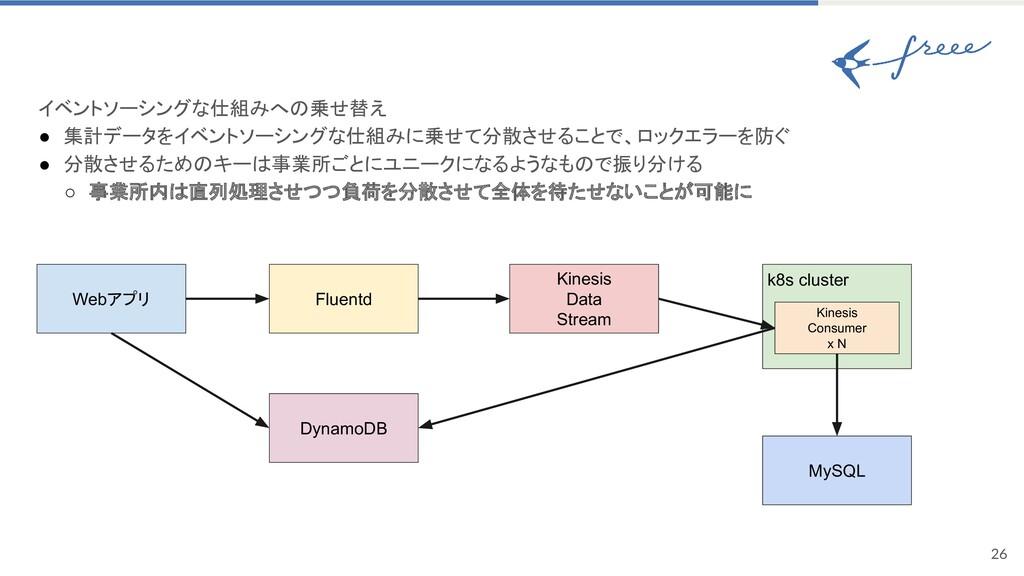 26 イベントソーシングな仕組みへの乗せ替え ● 集計データをイベントソーシングな仕組みに乗...