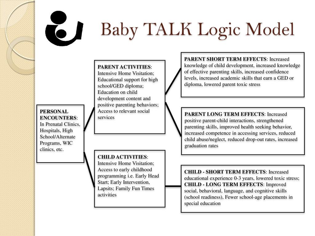 Baby TALK Logic Model PERSONAL ENCOUNTERS: In P...