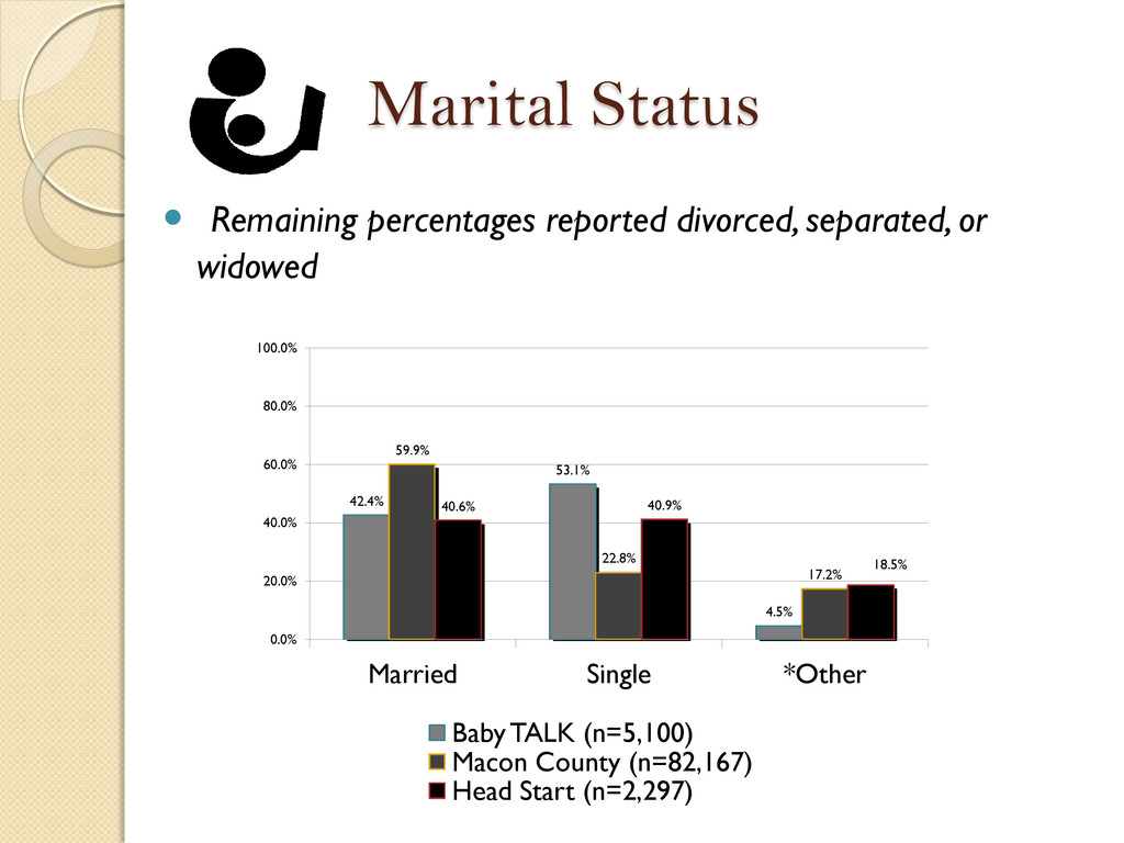 Marital Status  Remaining percentages reported...