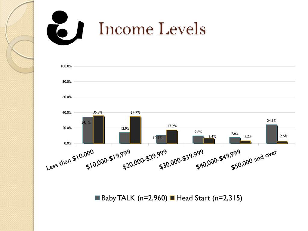 Income Levels 34.1% 13.9% 10.7% 9.6% 7.6% 24.1%...