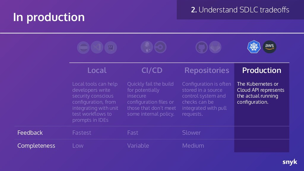 Local CI/CD Repositories Production Local tools...