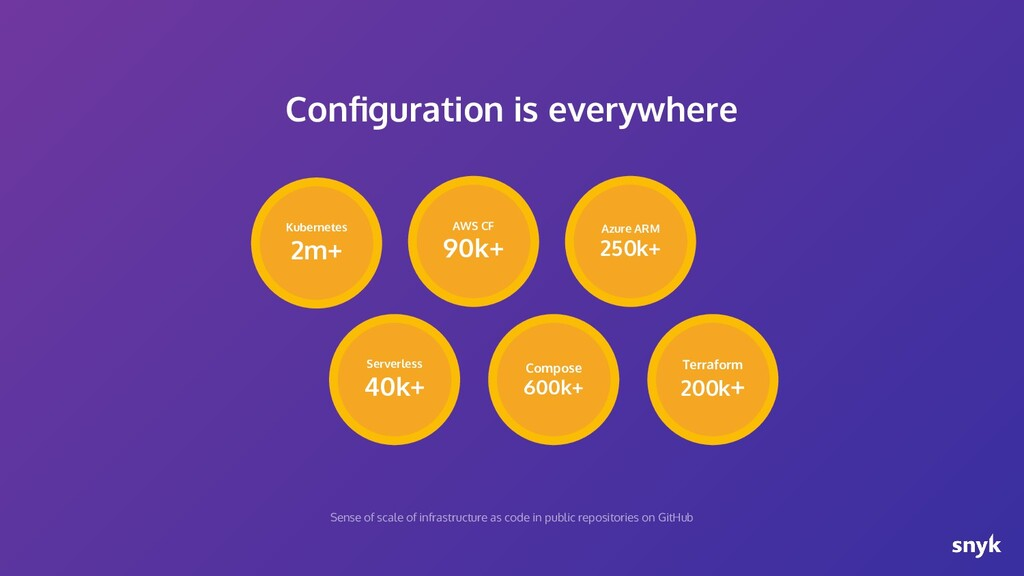 Configuration is everywhere Azure ARM 250k+ Terr...
