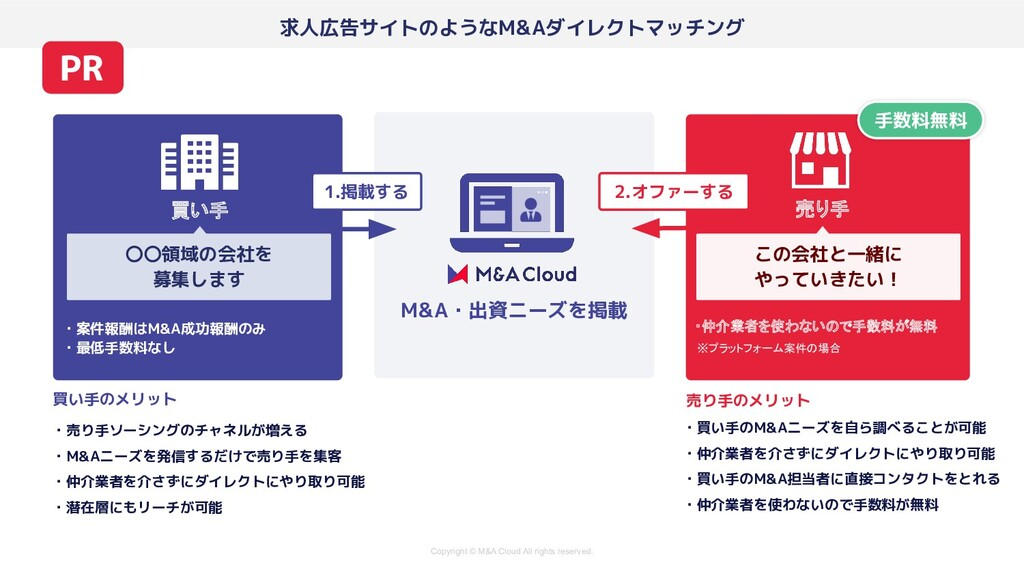 Copyright © M&A Cloud All rights reserved. 買い手...