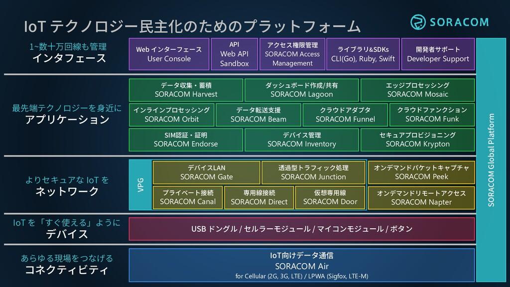 IoT テクノロジー民主化のためのプラットフォーム ライブラリ&SDKs CLI(Go), R...