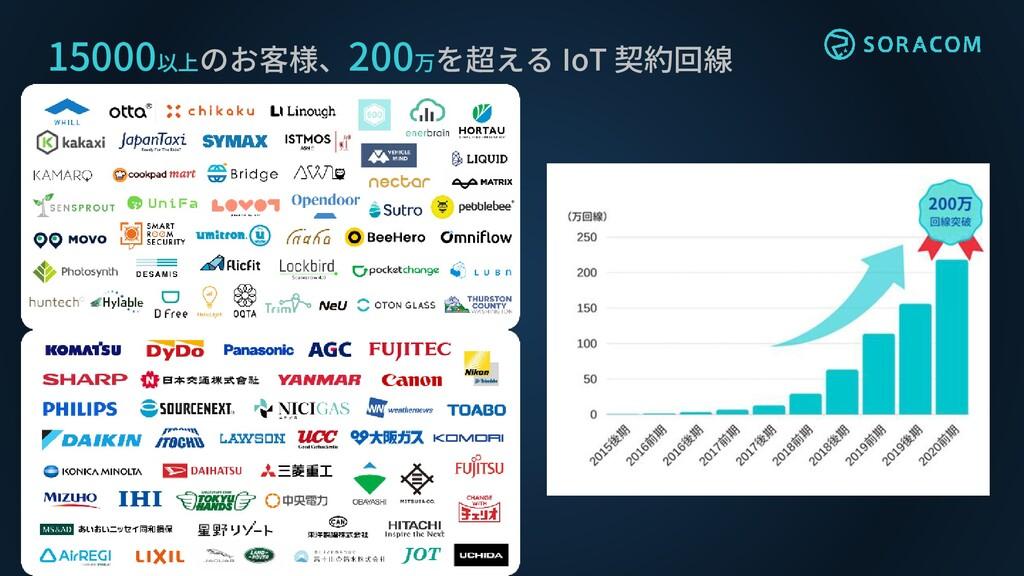 15000以上のお客様、200万を超える IoT 契約回線