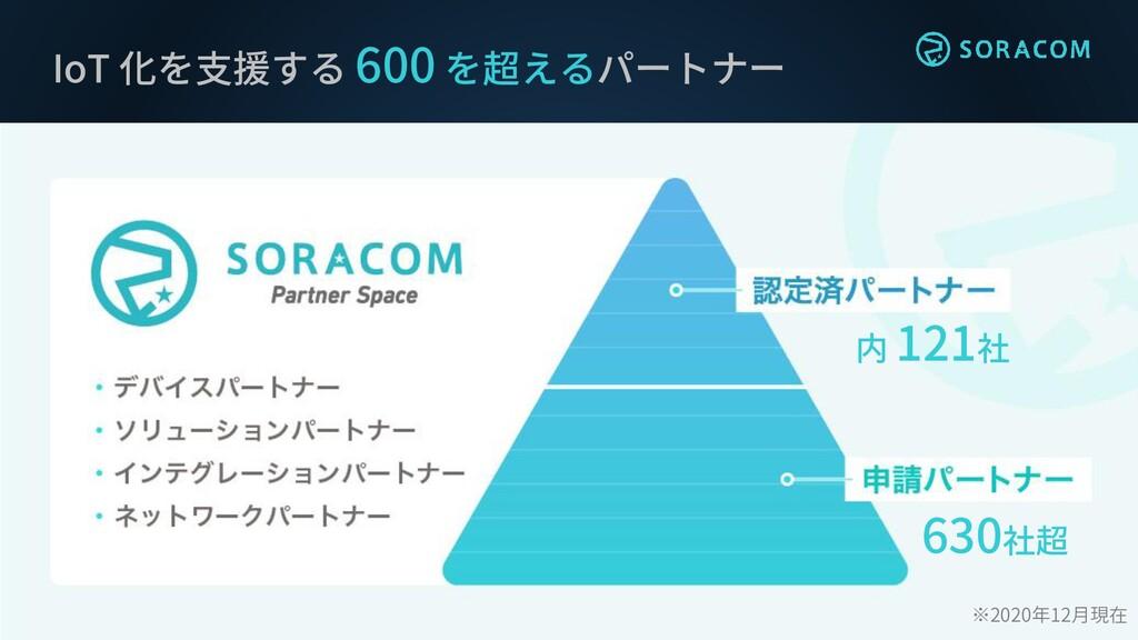 内 121社 630社超 IoT 化を支援する 600 を超えるパートナー ※2020年12月...