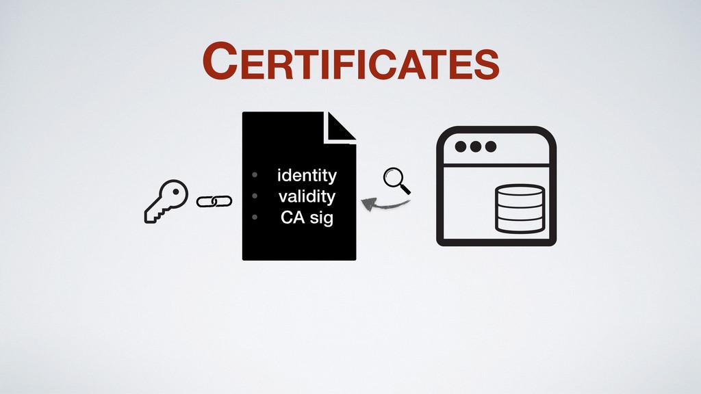 CERTIFICATES • identity • validity • CA sig