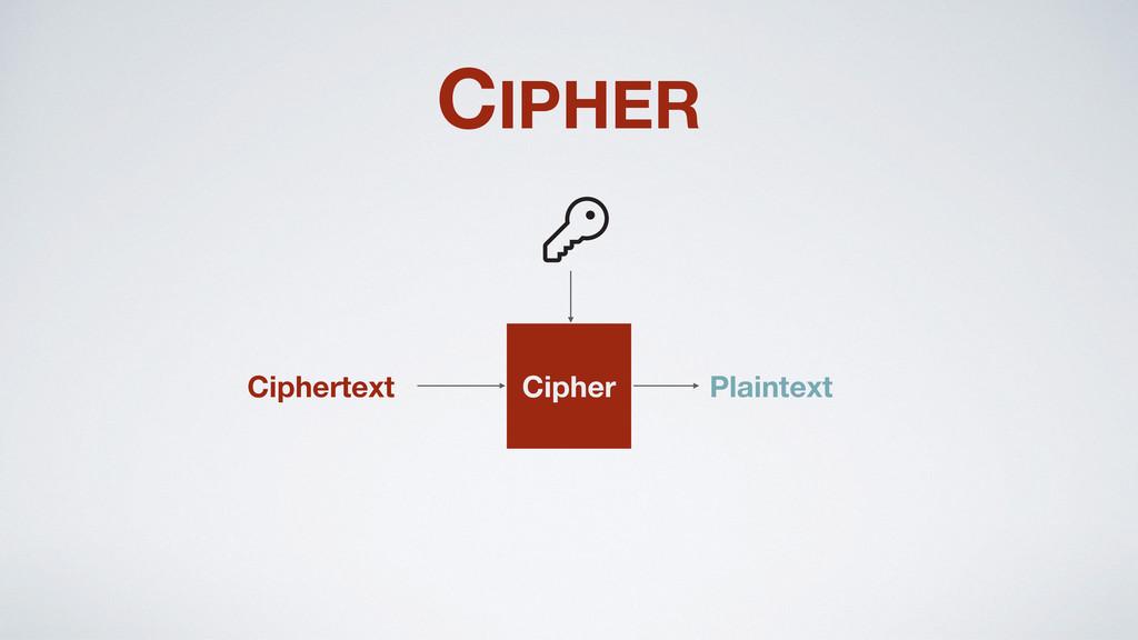 Ciphertext CIPHER Cipher Plaintext