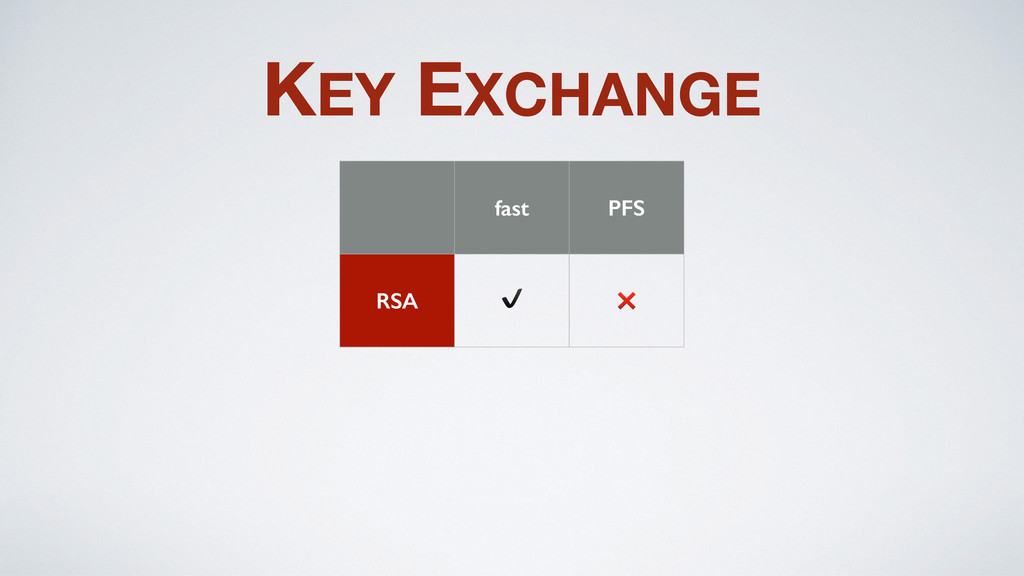 KEY EXCHANGE fast PFS RSA ✔️ ❌