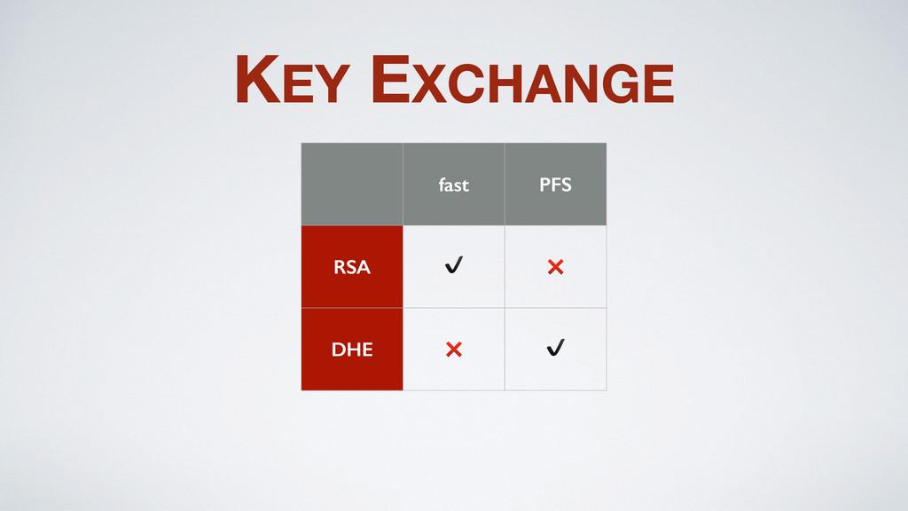 KEY EXCHANGE fast PFS RSA ✔️ ❌ DHE ❌ ✔️