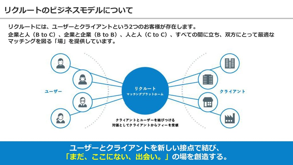 リクルートのビジネスモデルについて 13 リクルートには、ユーザーとクライアントという2つのお...