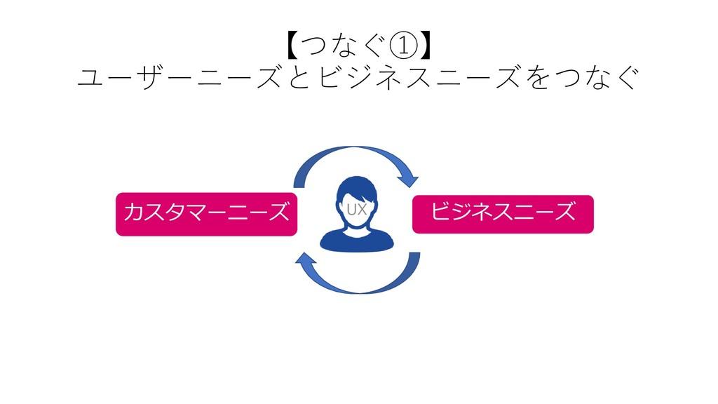 UX カスタマーニーズ ビジネスニーズ 【つなぐ①】 ユーザーニーズとビジネスニーズをつなぐ
