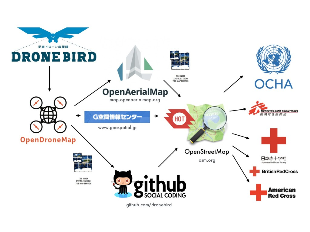 OpenStreetMap www.geospatial.jp github.com/dron...
