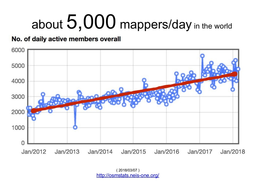 about 5,000 mappers/day in the world ( 2018/03/...