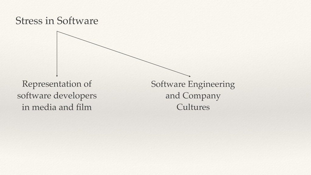 Stress in Software Representation of software d...