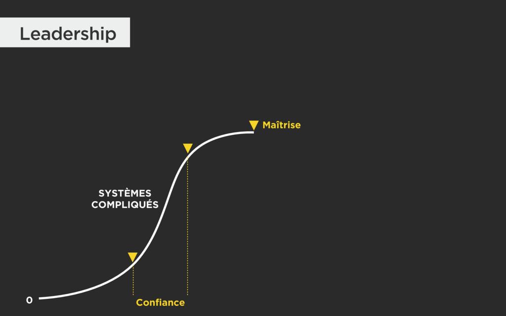 Leadership Maîtrise 0 Confiance SYSTÈMES COMPL...
