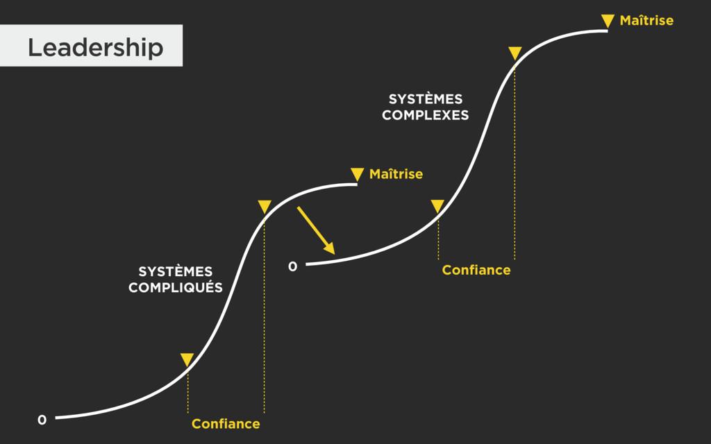 Leadership SYSTÈMES COMPLIQUÉS SYSTÈMES COMPL...