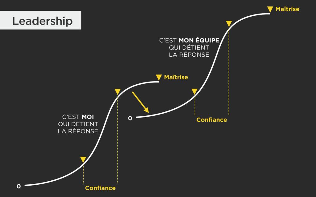 Leadership C'EST MOI QUI DÉTIENT LA RÉPONSE C...