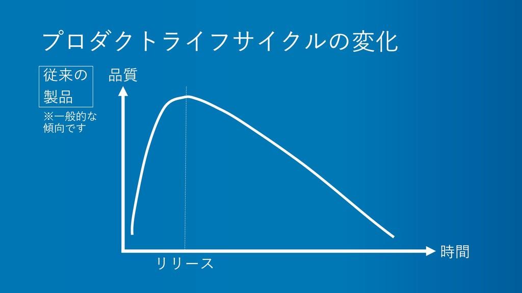 プロダクトライフサイクルの変化 従来の 製品 時間 品質 リリース ※一般的な 傾向です
