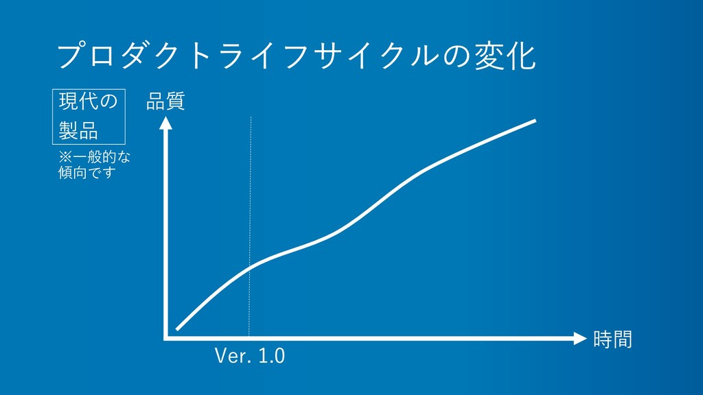 プロダクトライフサイクルの変化 現代の 製品 時間 品質 Ver. 1.0 ※一般的な 傾向です