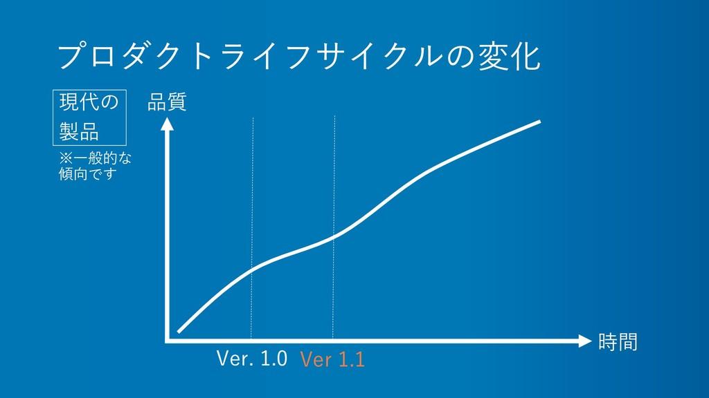プロダクトライフサイクルの変化 現代の 製品 時間 品質 Ver. 1.0 Ver 1.1 ※...