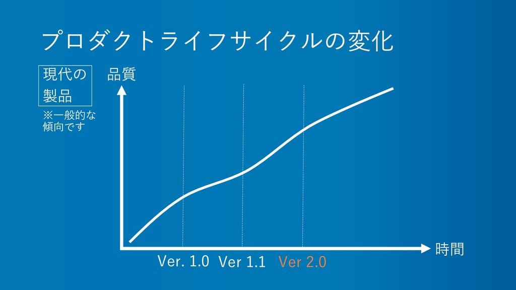 プロダクトライフサイクルの変化 現代の 製品 時間 品質 Ver. 1.0 Ver 1.1 V...