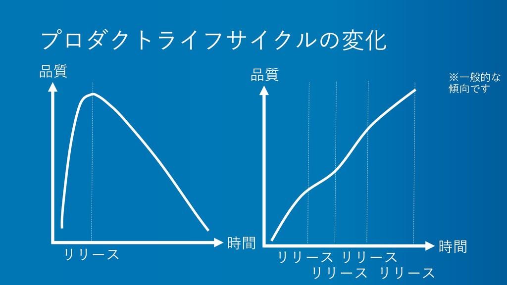 プロダクトライフサイクルの変化 時間 品質 リリース 時間 品質 リリース リリース リリース...