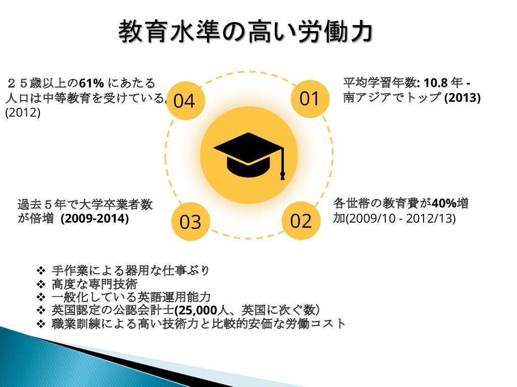 教育水準の高い労働力 02 各世帯の教育費が40%増 加(2009/10 - 2012/13)...