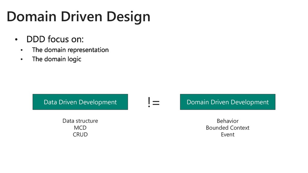 Data Driven Development Domain Driven Design Do...