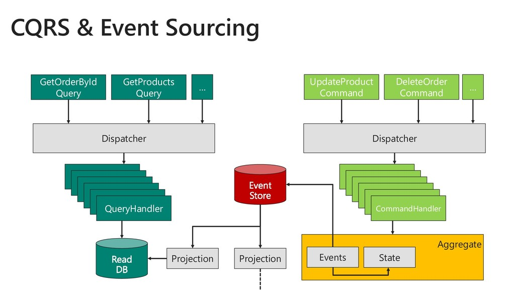 CQRS & Event Sourcing GetOrderById Query Update...