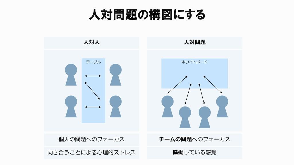 人対問題の構図にする テーブル ホワイトボード 人対人 人対問題 個人の問題へのフォーカス チ...