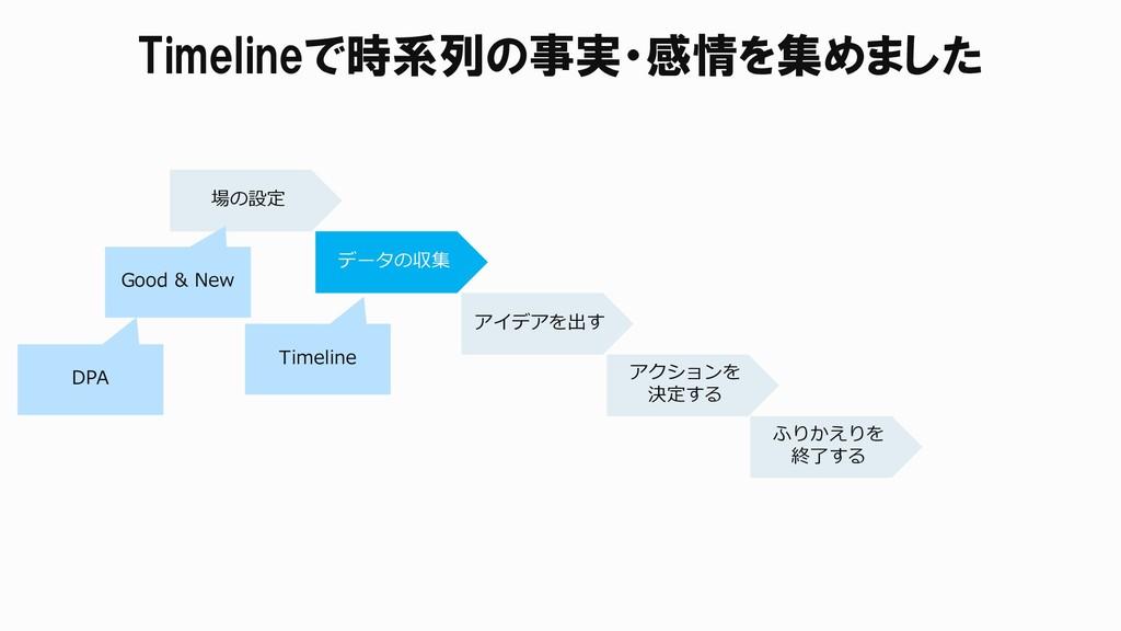 Timelineで時系列の事実・感情を集めました 場の設定 データの収集 アイデアを出す アク...