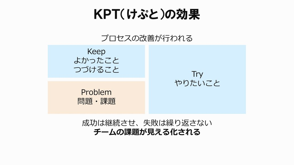 成功は継続させ、失敗は繰り返さない チームの課題が見える化される KPT(けぷと)の効果 Ke...