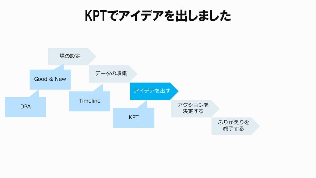 KPTでアイデアを出しました 場の設定 データの収集 アイデアを出す アクションを 決定する ...