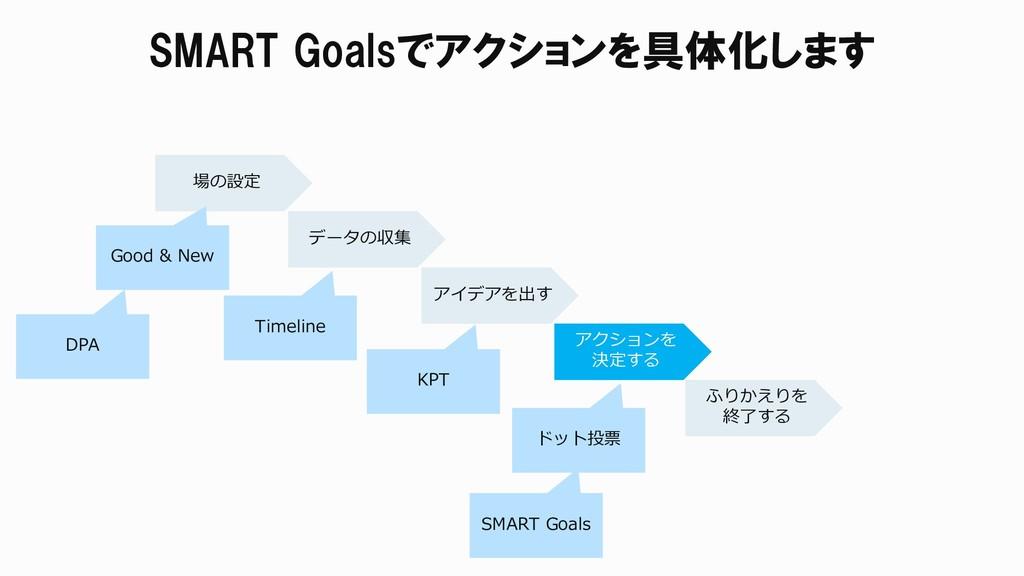 SMART Goalsでアクションを具体化します 場の設定 データの収集 アイデアを出す アク...