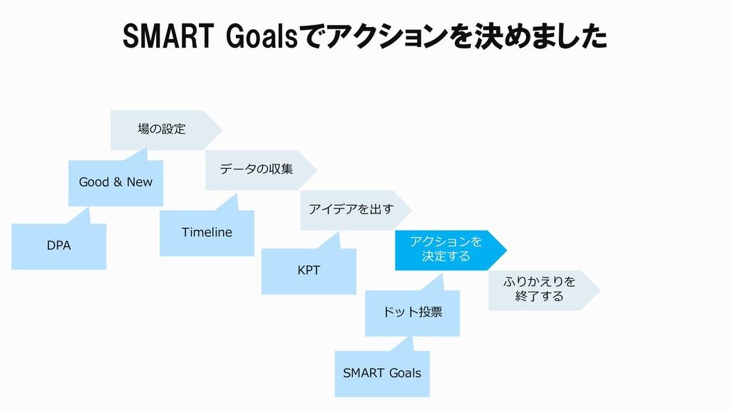 SMART Goalsでアクションを決めました 場の設定 データの収集 アイデアを出す アクシ...