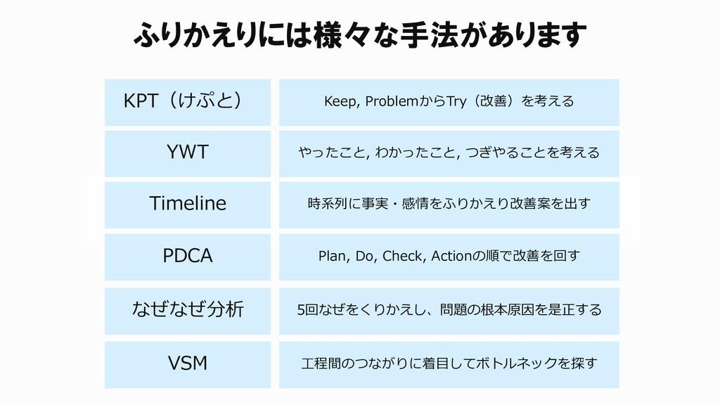 ふりかえりには様々な手法があります KPT(けぷと) YWT Keep, ProblemからT...