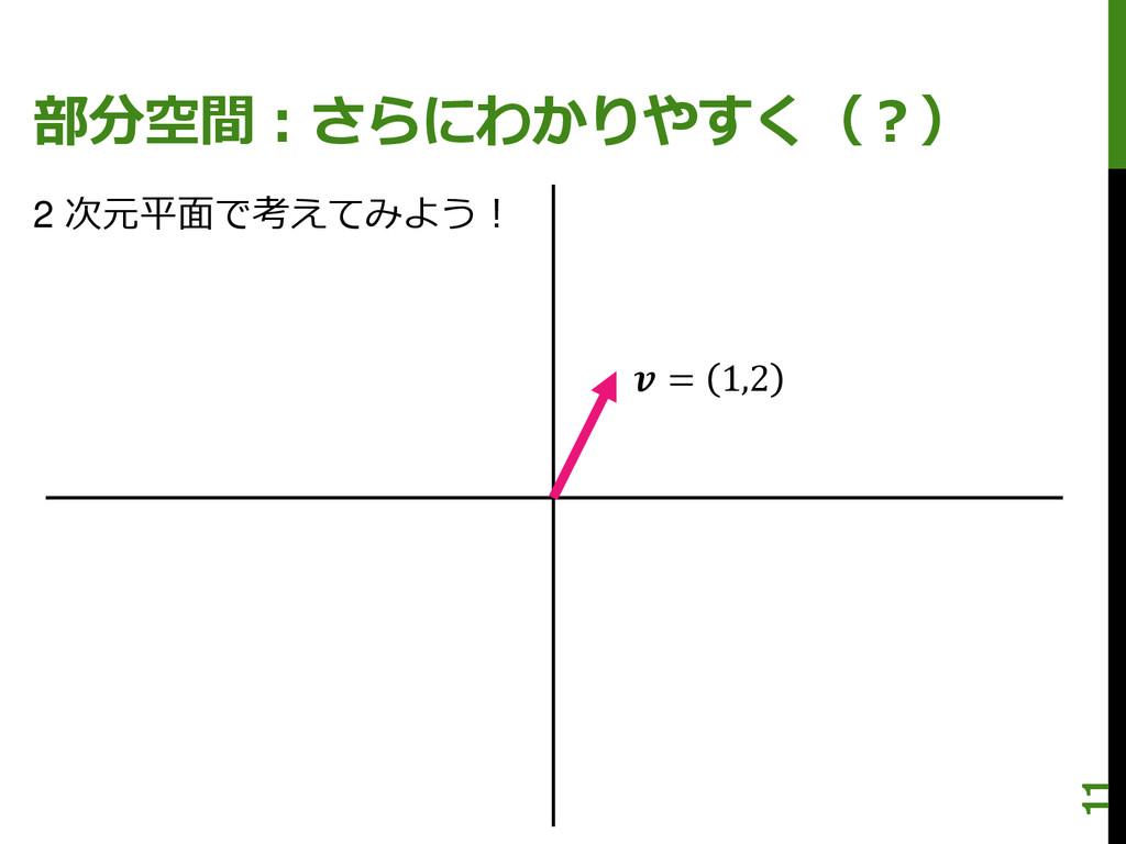 部分空間:さらにわかりやすく(?)  = 1,2 2 次元平面で考えてみよう! 11